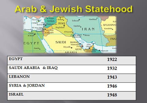 Arab and Jewish States