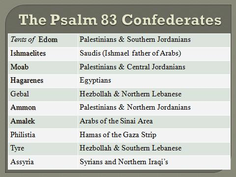 Psalm 83 Confederates