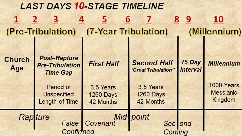 10 stage timeline