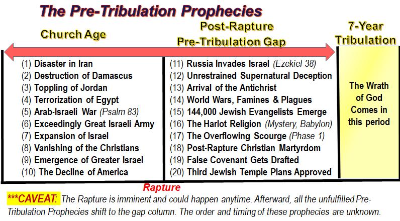 pre trib prophecies