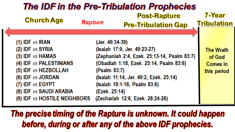 idf in prophecy