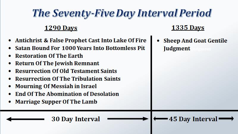 75 day split